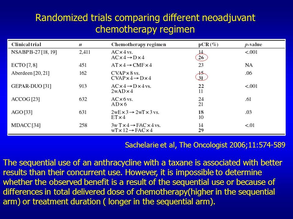 Randomized trials comparing different neoadjuvant
