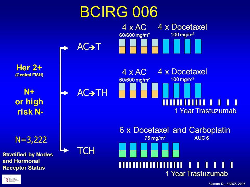 BCIRG 006 ACT ACTH TCH 4 x AC 60/600 mg/m2 4 x Docetaxel Her 2+