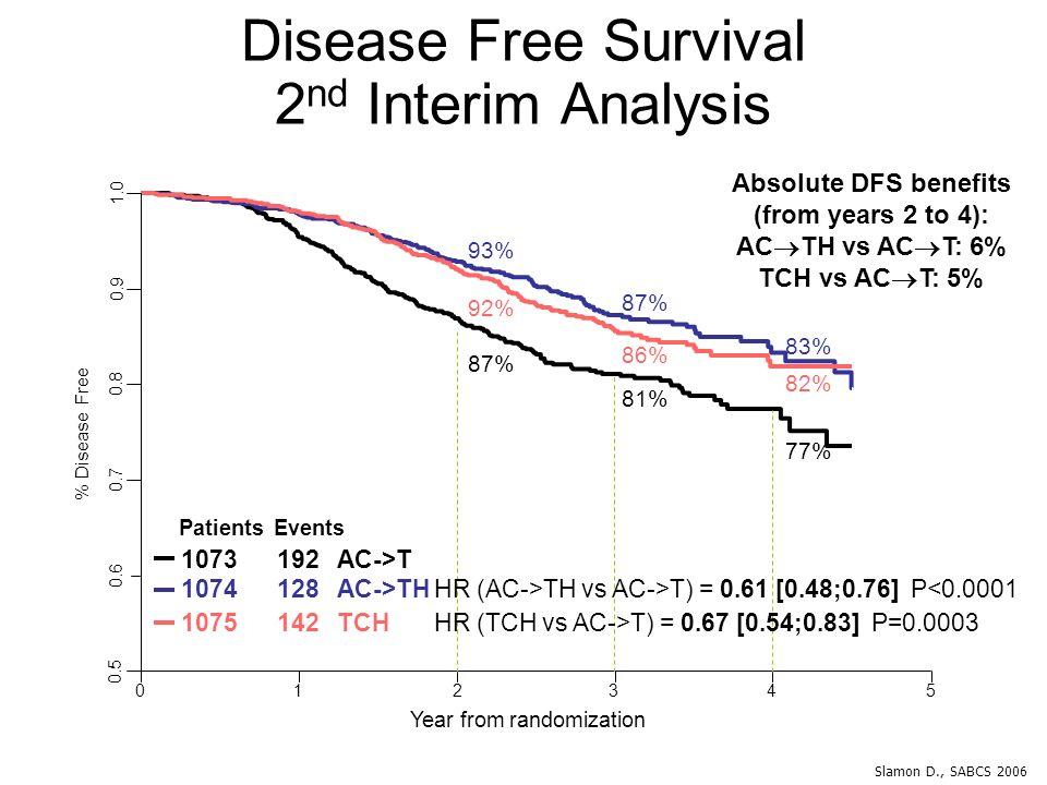 Disease Free Survival 2nd Interim Analysis