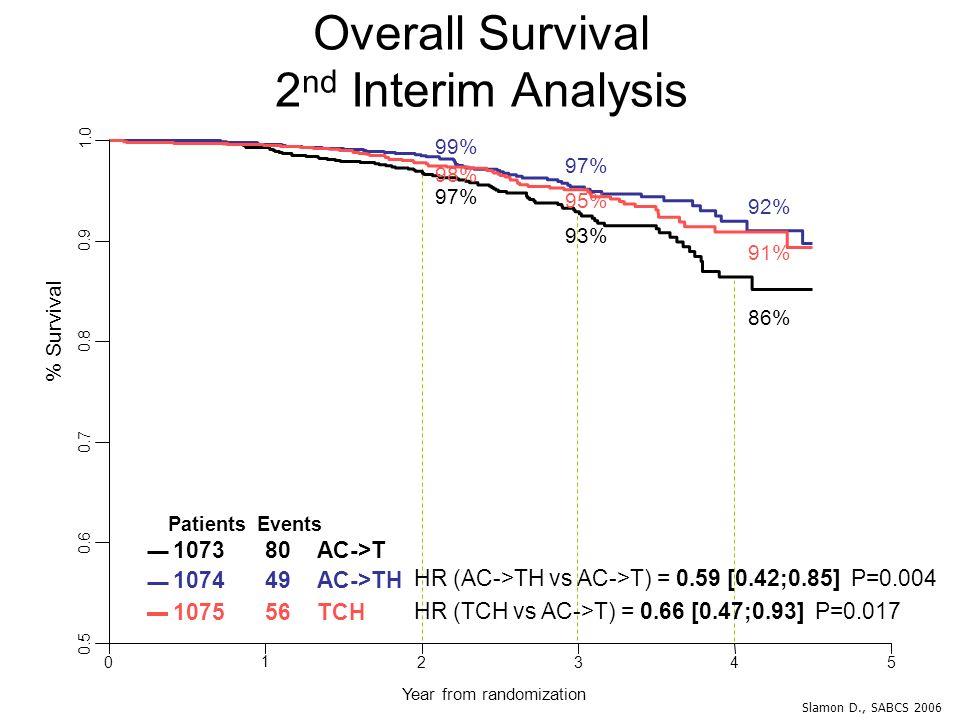 Overall Survival 2nd Interim Analysis