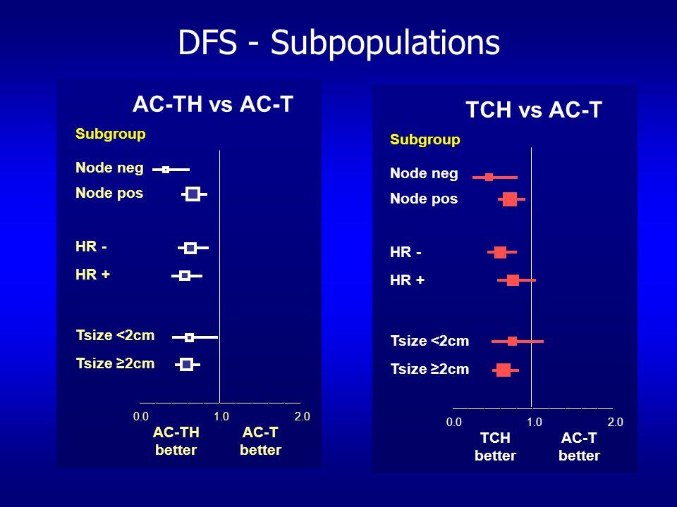DFS - Subpopulations AC-TH vs AC-T TCH vs AC-T AC-TH better AC-T