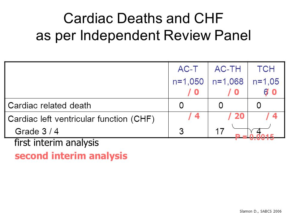 Cardiac Deaths and CHF as per Independent Review Panel