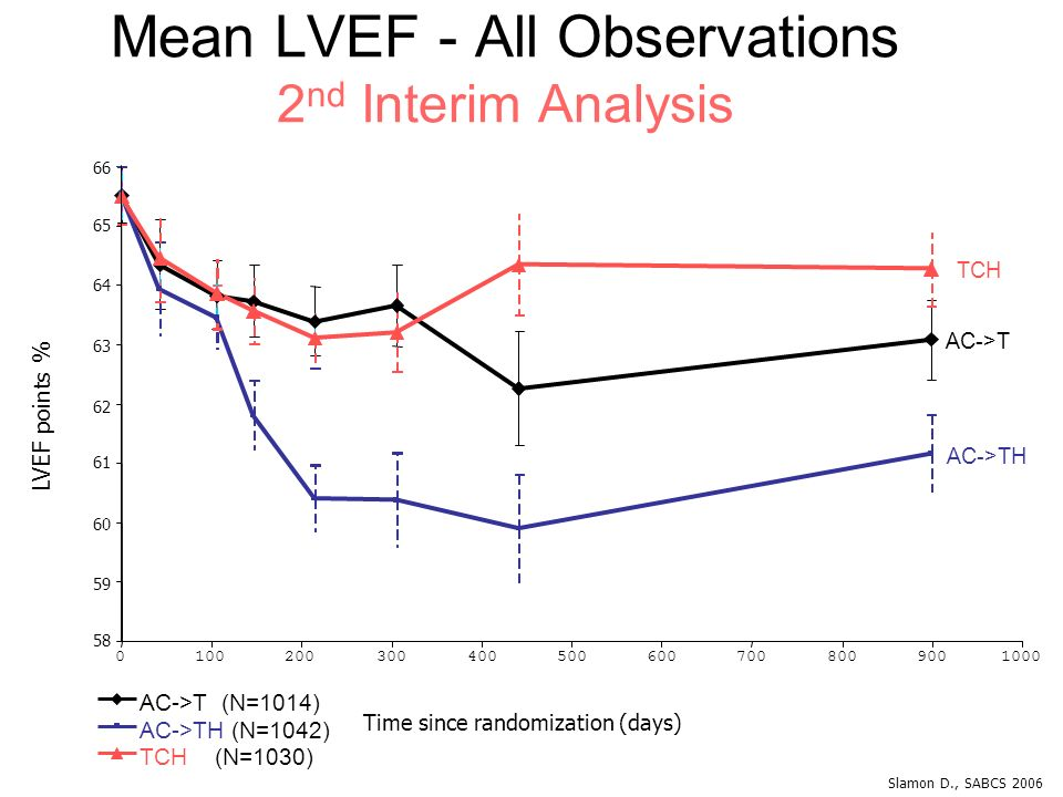 Mean LVEF - All Observations 2nd Interim Analysis