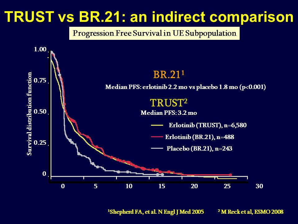 TRUST vs BR.21: an indirect comparison