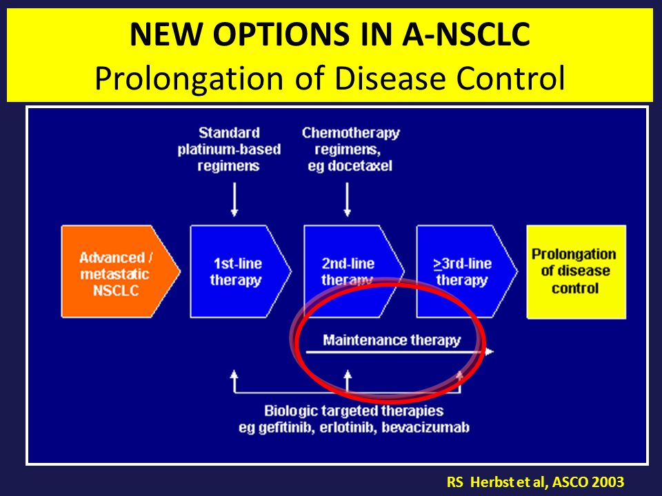NEW OPTIONS IN A-NSCLC Prolongation of Disease Control