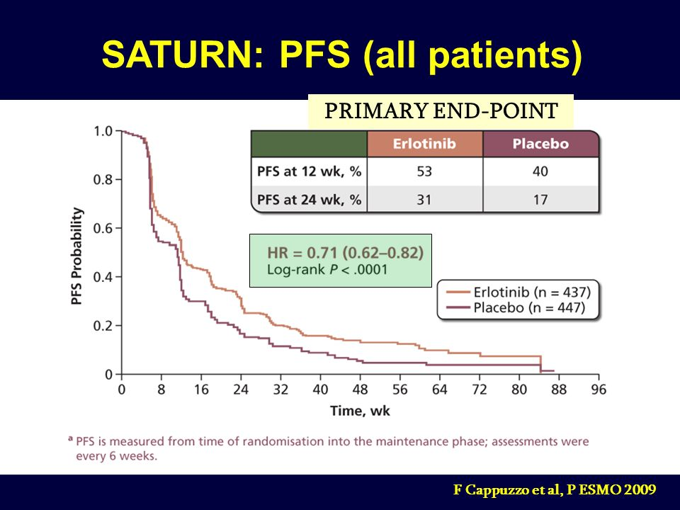 SATURN: PFS (all patients)