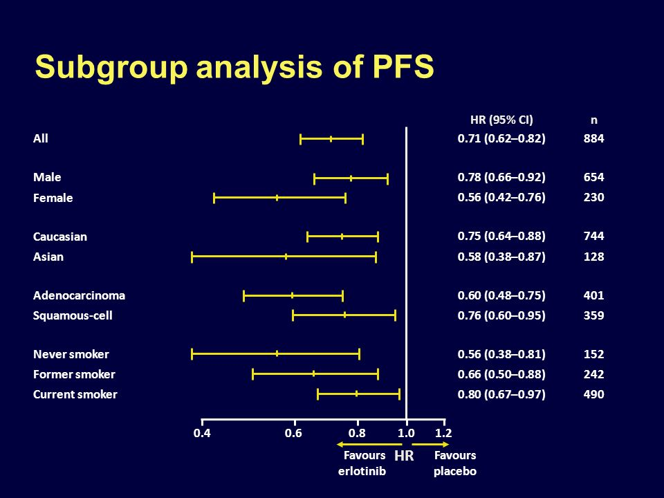 Subgroup analysis of PFS