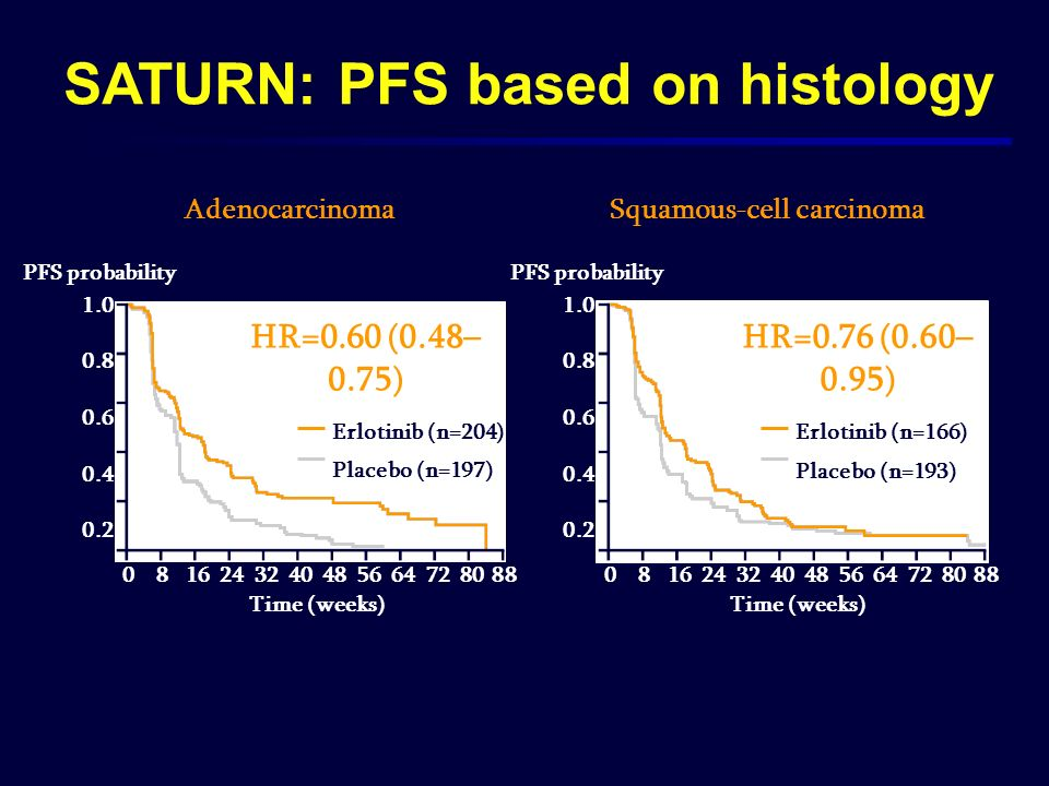 SATURN: PFS based on histology Squamous-cell carcinoma