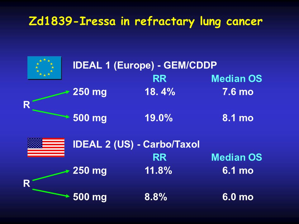 Zd1839-Iressa in refractary lung cancer