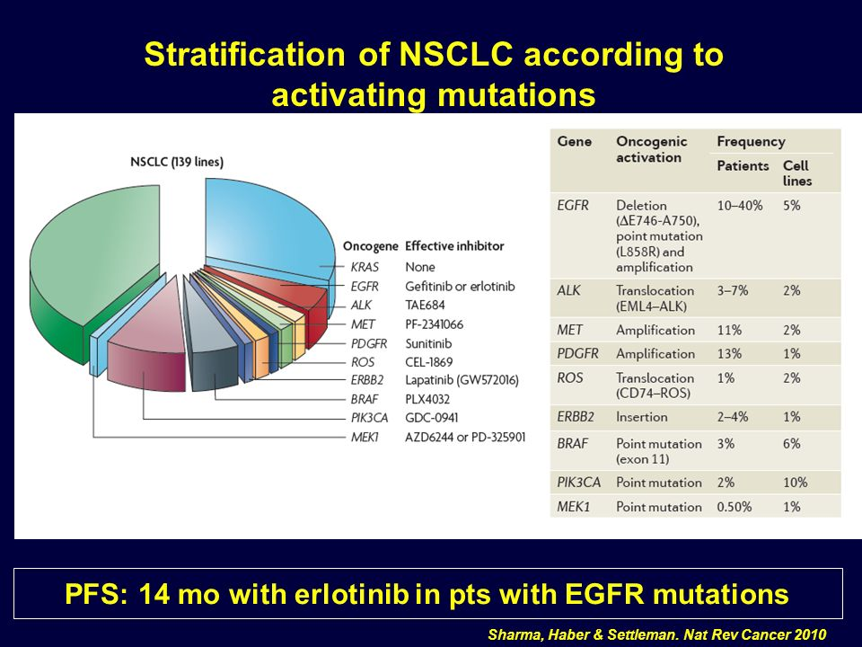 Stratification of NSCLC according to activating mutations