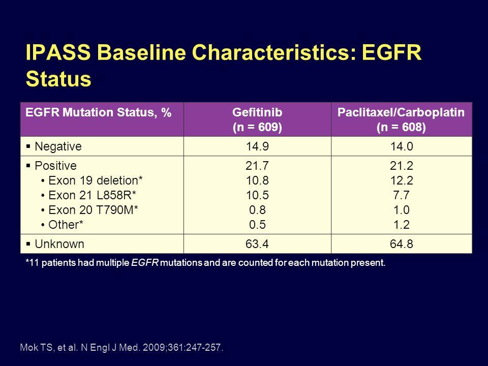 IPASS Baseline Characteristics: EGFR Status