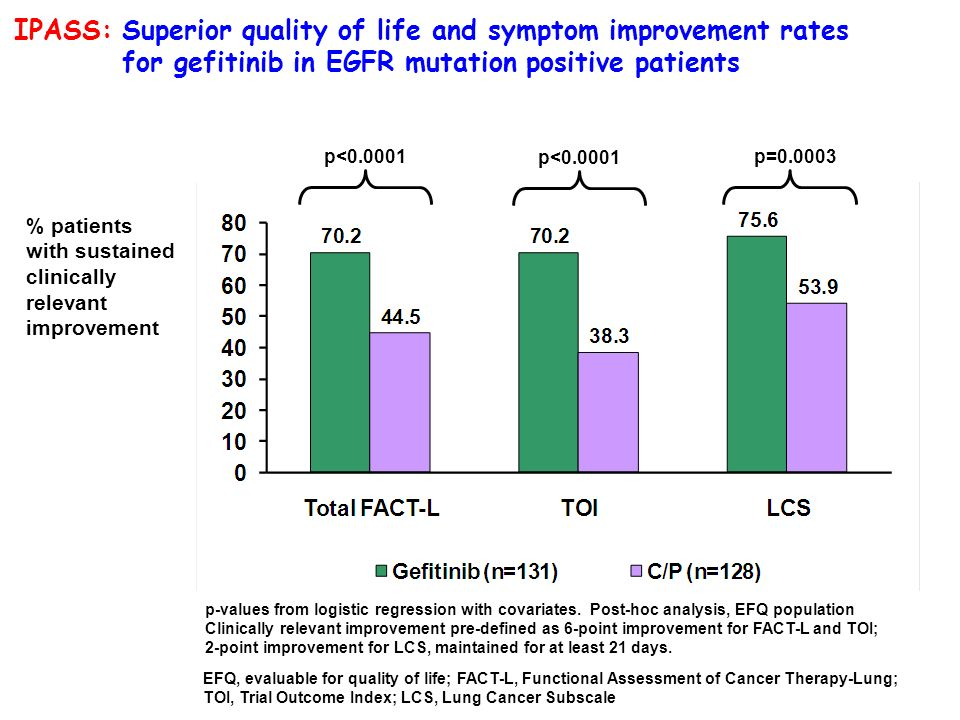 IPASS: Superior quality of life and symptom improvement rates for gefitinib in EGFR mutation positive patients