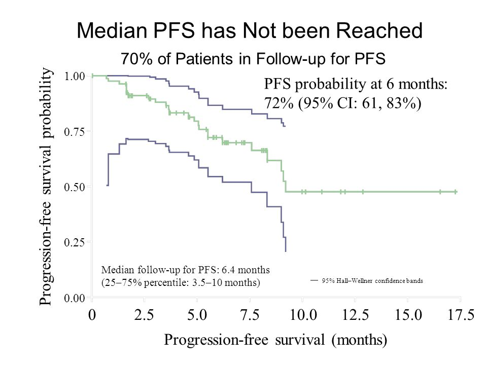 Median PFS has Not been Reached 70% of Patients in Follow-up for PFS