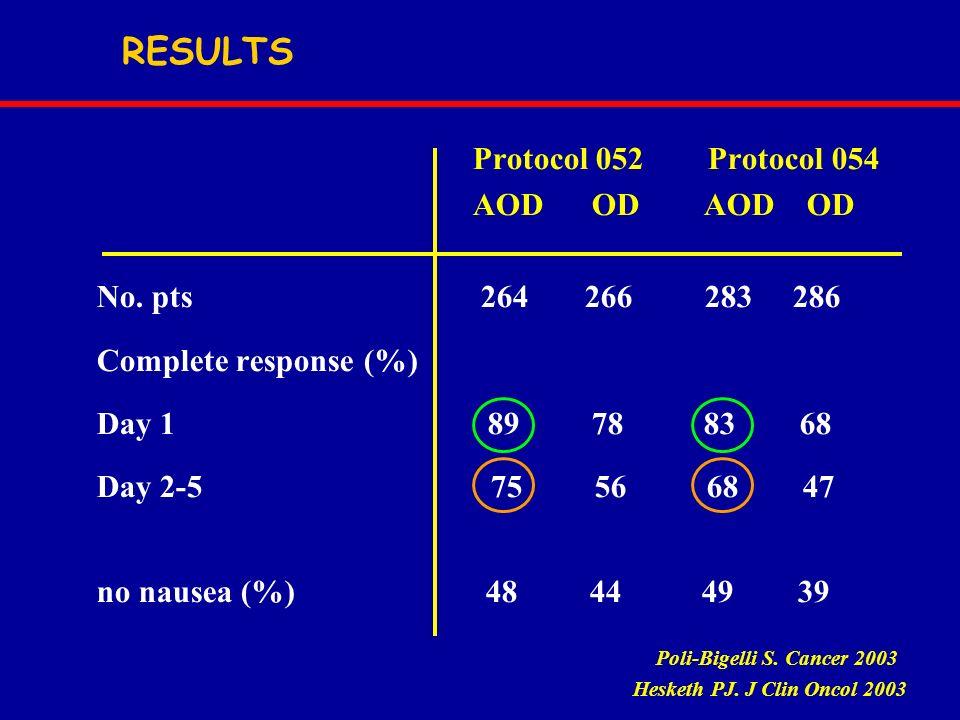 RESULTS Protocol 052 Protocol 054 AOD OD AOD OD