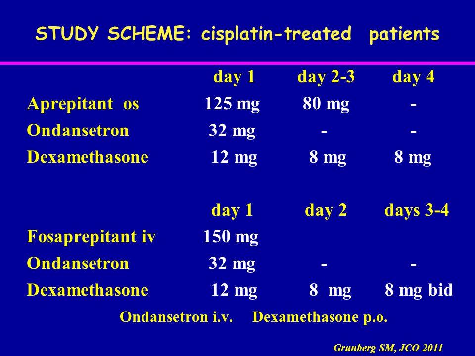 STUDY SCHEME: cisplatin-treated patients