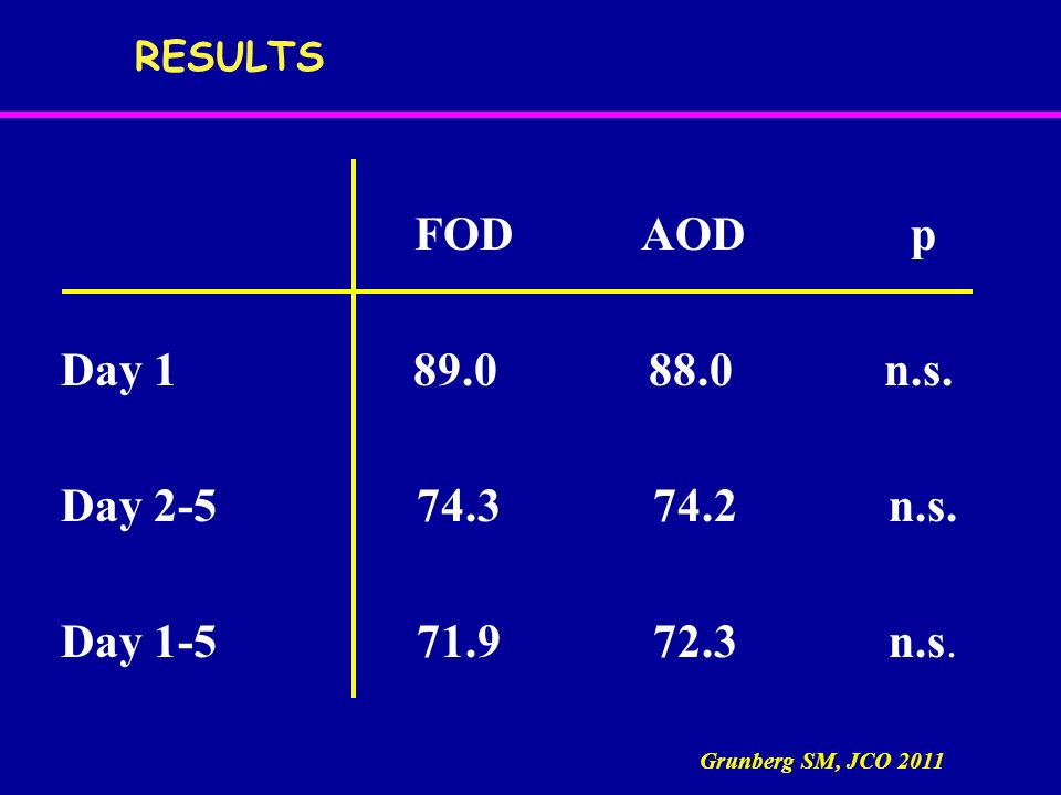RESULTS FOD AOD p. Day 1 89.0 88.0 n.s.