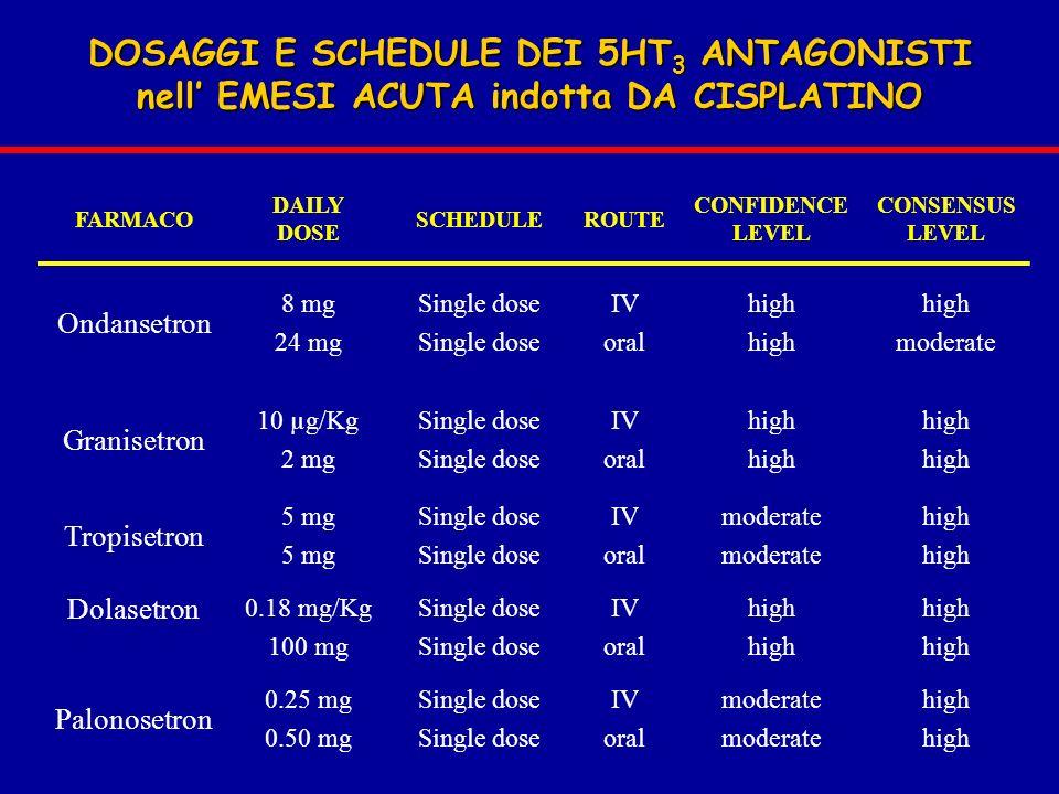 DOSAGGI E SCHEDULE DEI 5HT3 ANTAGONISTI nell' EMESI ACUTA indotta DA CISPLATINO