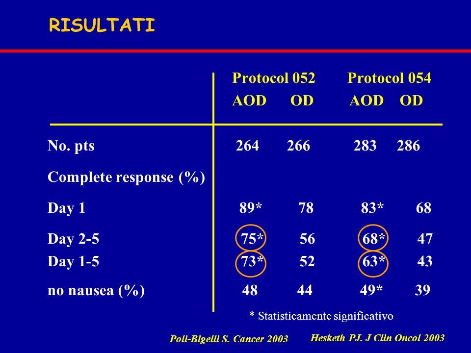 RISULTATI Protocol 052 Protocol 054 AOD OD AOD OD