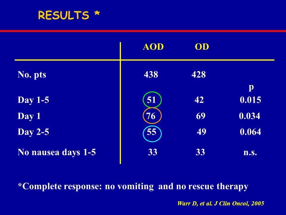 RESULTS * AOD OD No. pts p Day