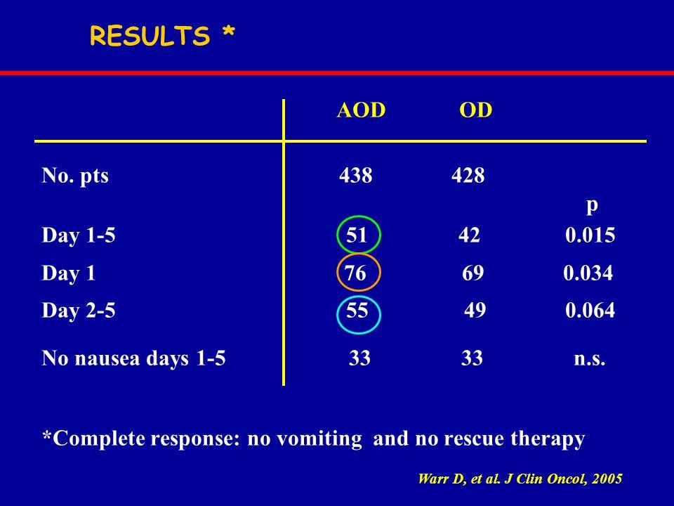 RESULTS * AOD OD No. pts 438 428 p Day 1-5 51 42 0.015