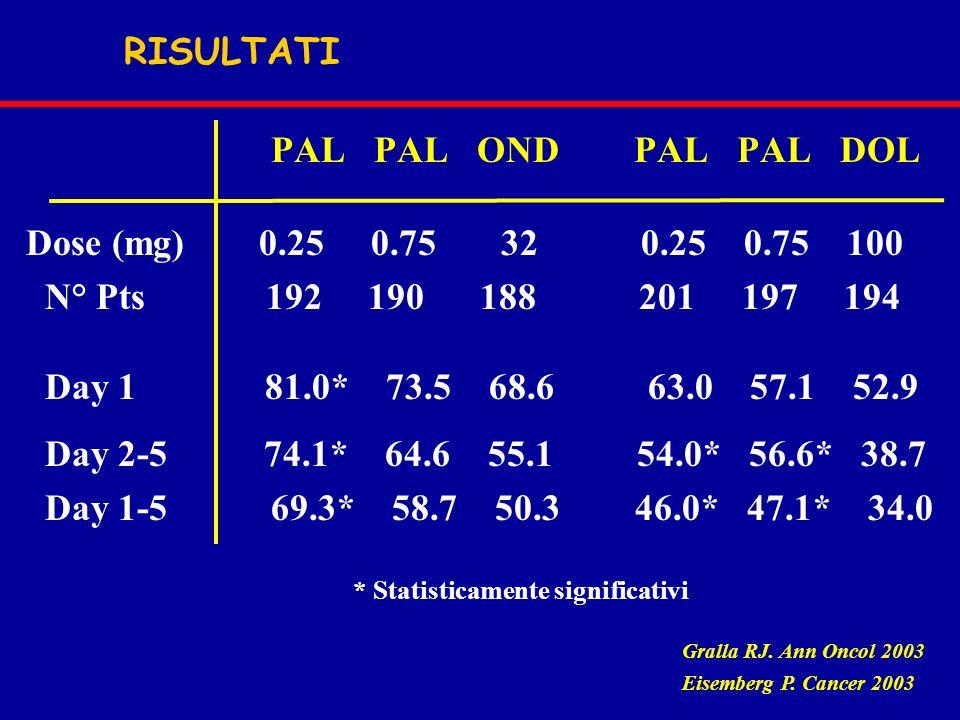 PAL PAL OND PAL PAL DOL RISULTATI Dose (mg) 0.25 0.75 32 0.25 0.75 100