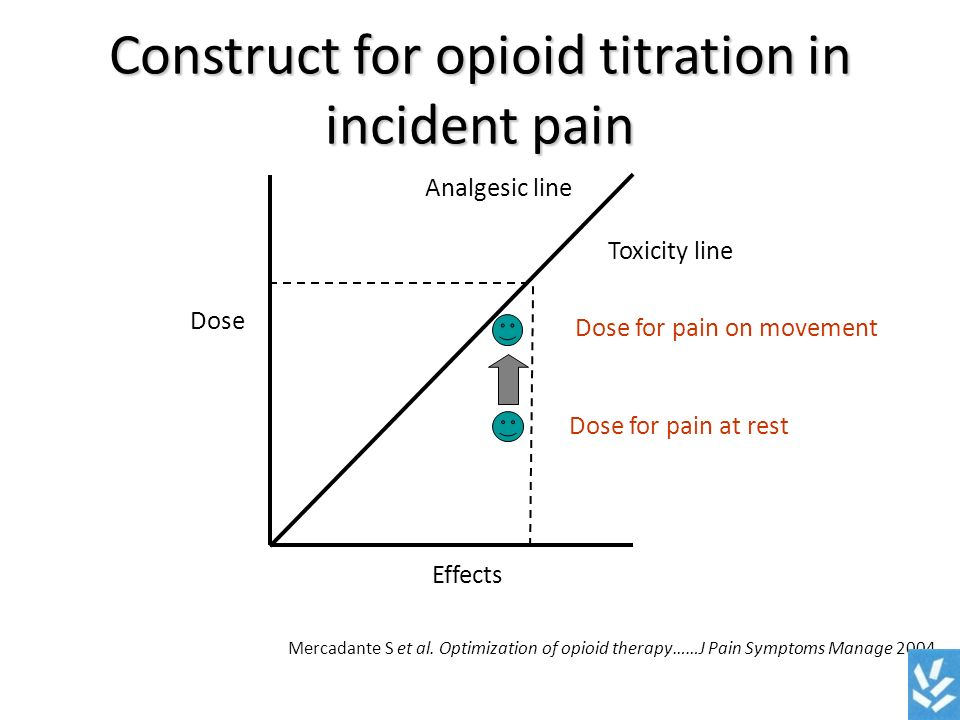 Construct for opioid titration in incident pain