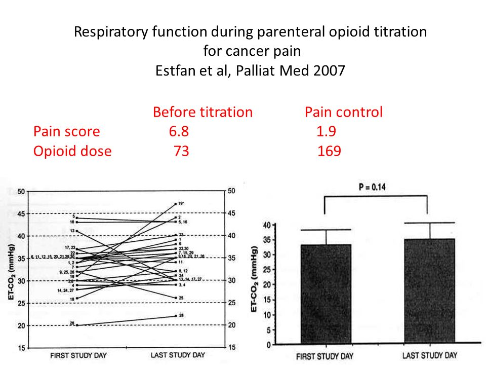 Respiratory function during parenteral opioid titration