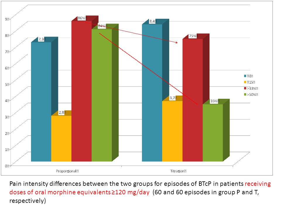 Pain intensity differences between the two groups for episodes of BTcP in patients receiving doses of oral morphine equivalents ≥120 mg/day (60 and 60 episodes in group P and T, respectively)