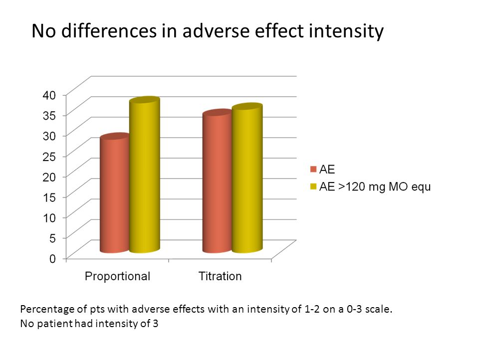 No differences in adverse effect intensity