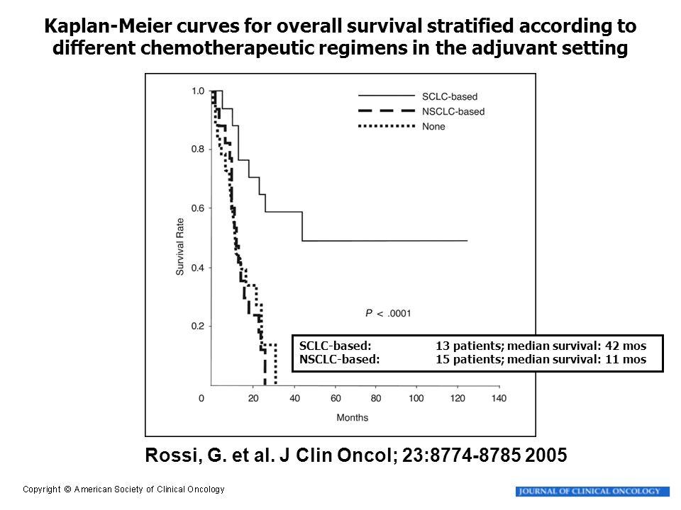 Rossi, G. et al. J Clin Oncol; 23:8774-8785 2005