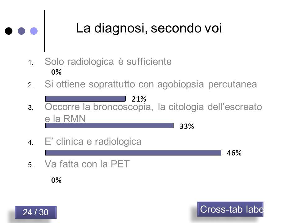 La diagnosi, secondo voi