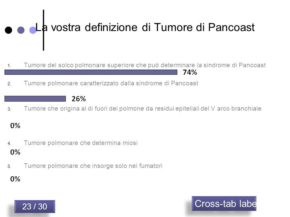 La vostra definizione di Tumore di Pancoast
