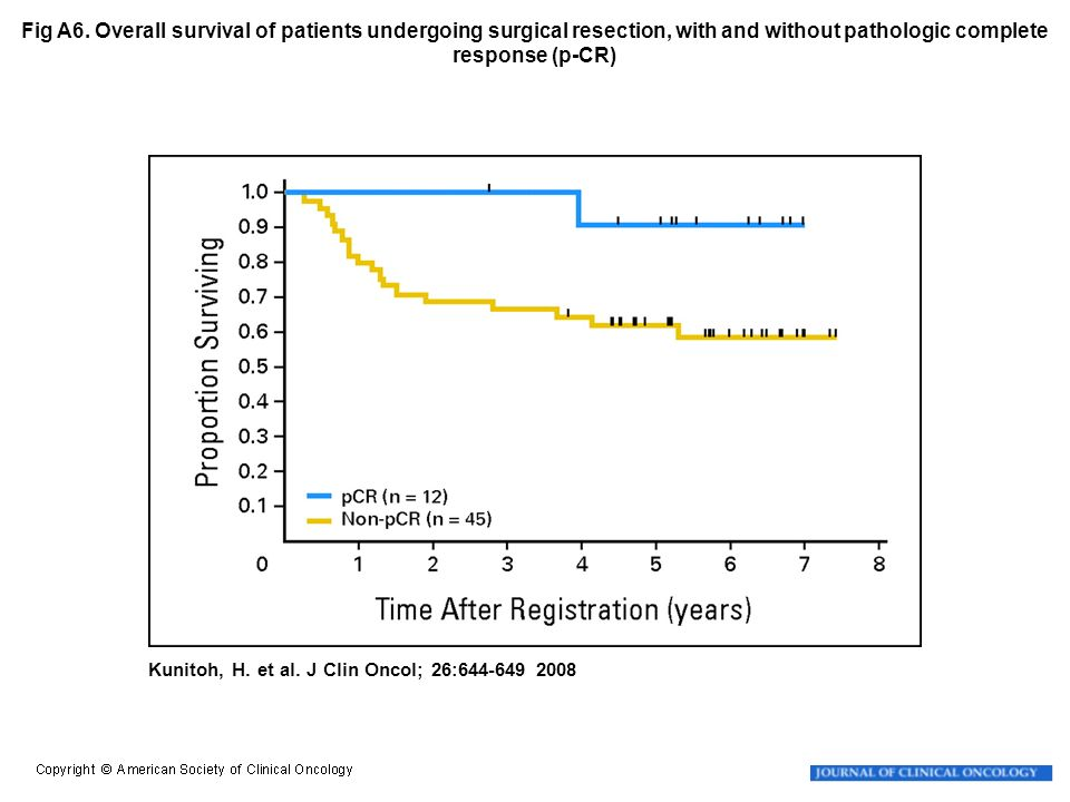 Fig A6. Overall survival of patients undergoing surgical resection, with and without pathologic complete response (p-CR)