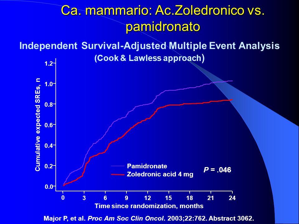 Ca. mammario: Ac.Zoledronico vs. pamidronato