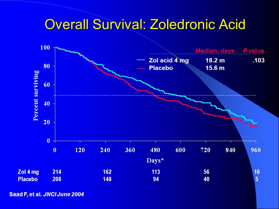Overall Survival: Zoledronic Acid