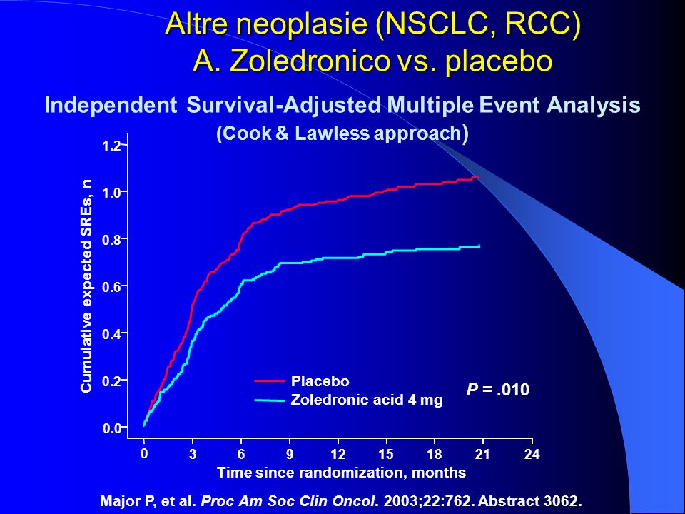 Altre neoplasie (NSCLC, RCC) A. Zoledronico vs. placebo
