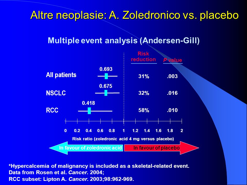 Altre neoplasie: A. Zoledronico vs. placebo