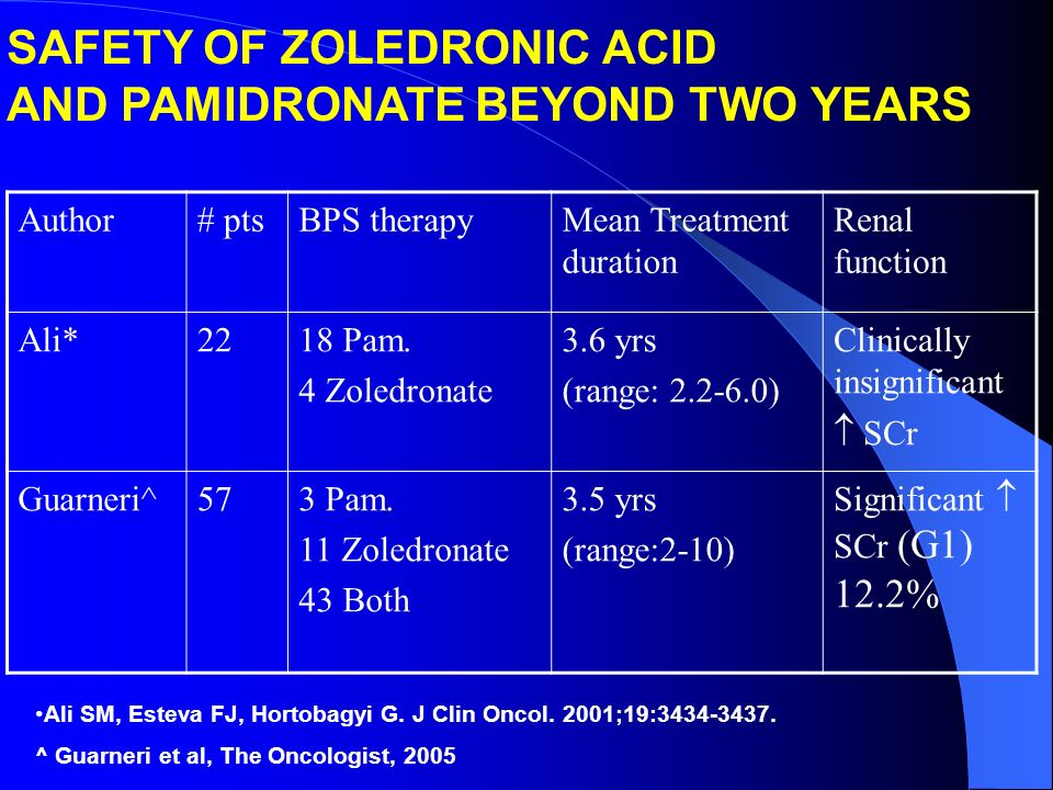 SAFETY OF ZOLEDRONIC ACID AND PAMIDRONATE BEYOND TWO YEARS