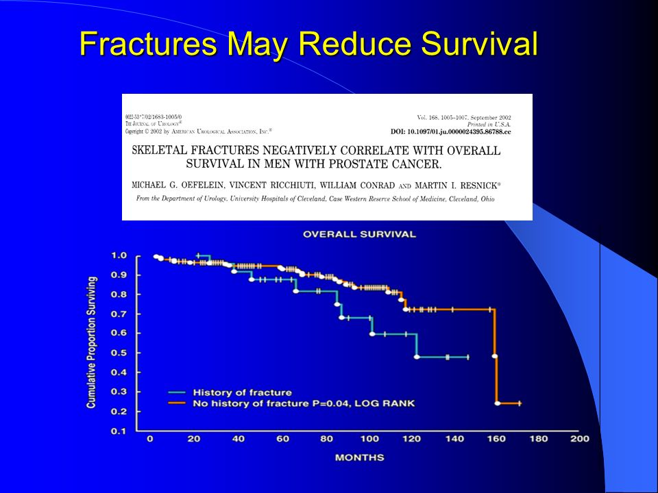 Fractures May Reduce Survival