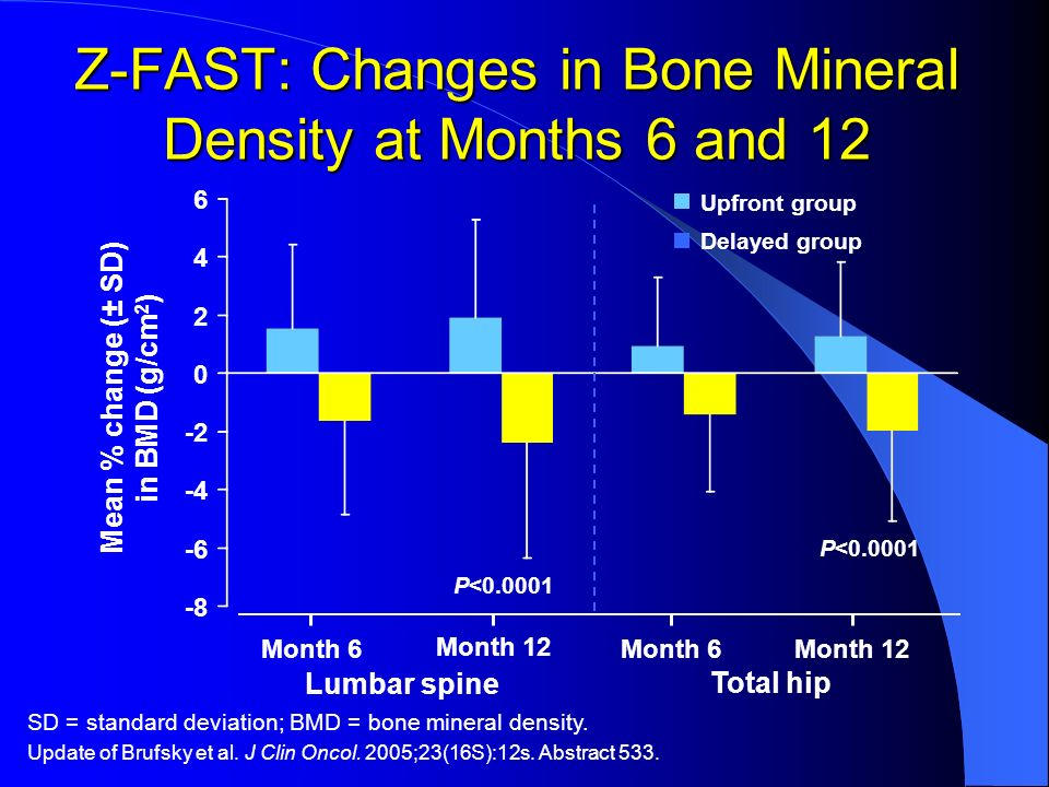 Z-FAST: Changes in Bone Mineral Density at Months 6 and 12