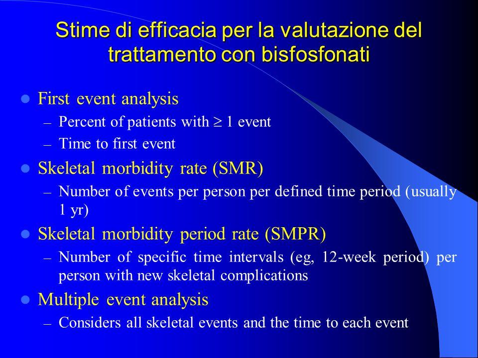Stime di efficacia per la valutazione del trattamento con bisfosfonati