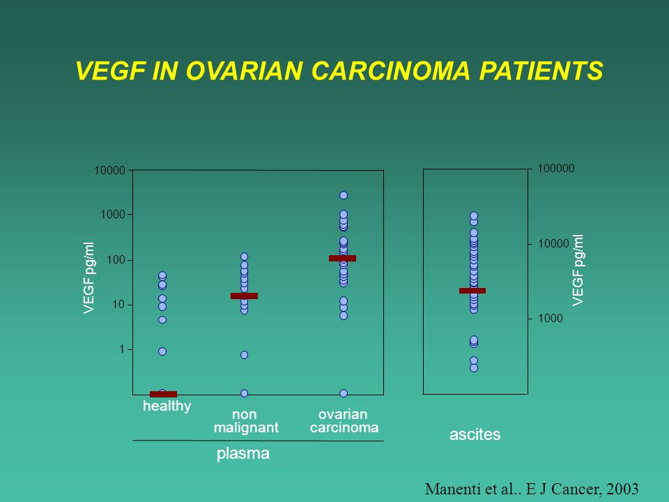 VEGF IN OVARIAN CARCINOMA PATIENTS