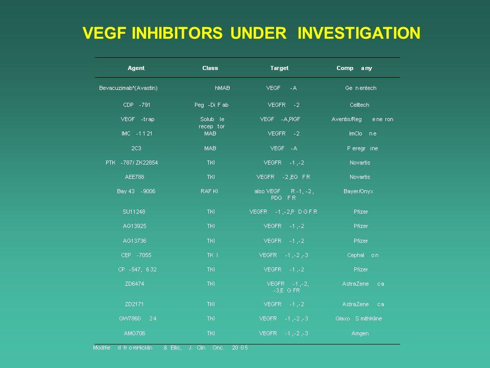 VEGF INHIBITORS UNDER INVESTIGATION