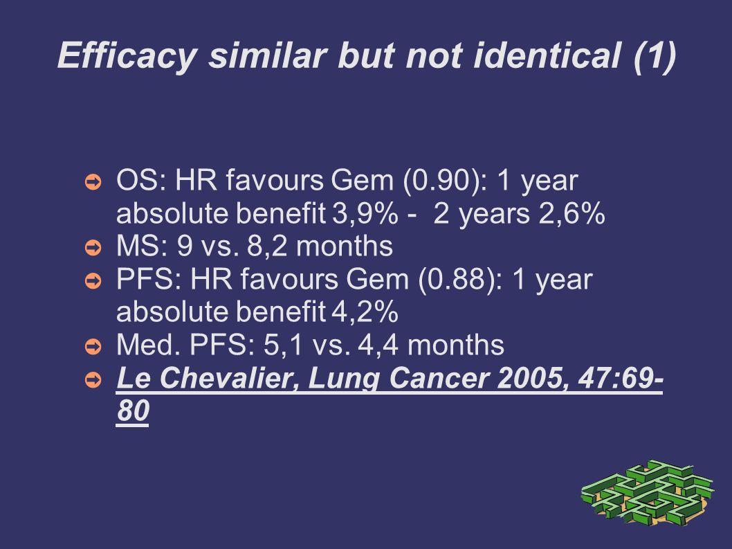 Efficacy similar but not identical (1)