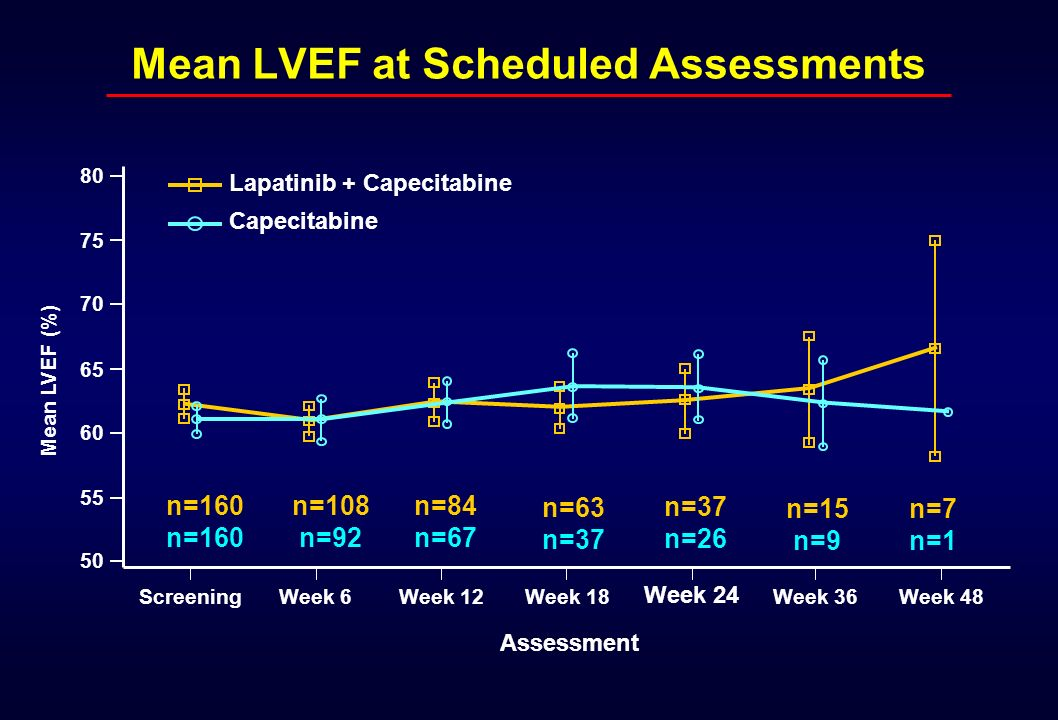 Mean LVEF at Scheduled Assessments
