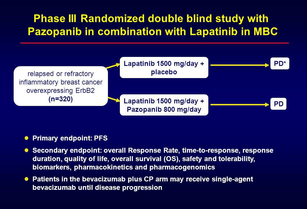 Phase III Randomized double blind study with