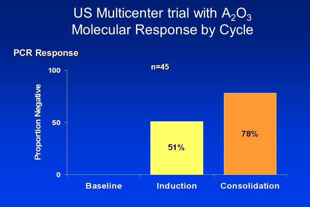 US Multicenter trial with A2O3 Molecular Response by Cycle