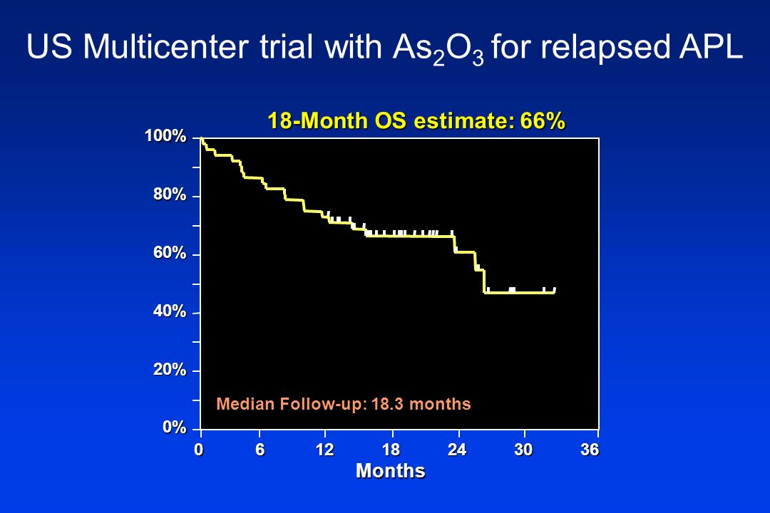US Multicenter trial with As2O3 for relapsed APL