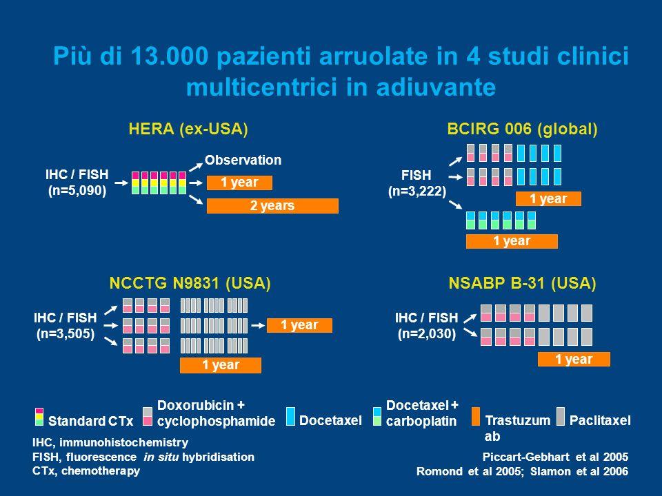 Più di 13.000 pazienti arruolate in 4 studi clinici multicentrici in adiuvante