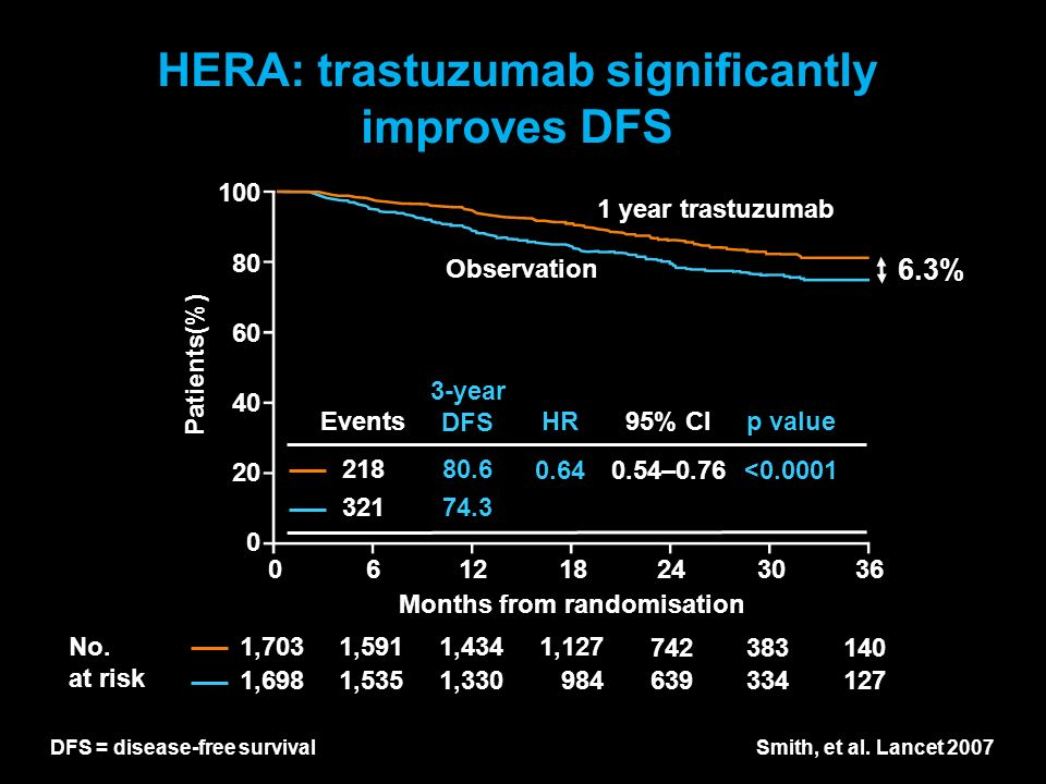 HERA: trastuzumab significantly improves DFS